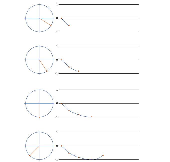 角度によるサイン波の波形
