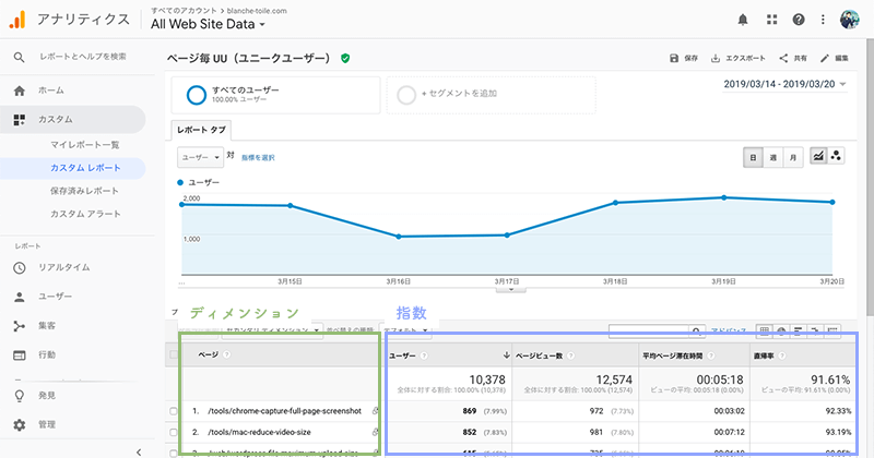 Google Analyticsのカスタムレポート表示