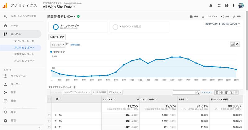 Google Analyticsの時間帯分析レポートの表示