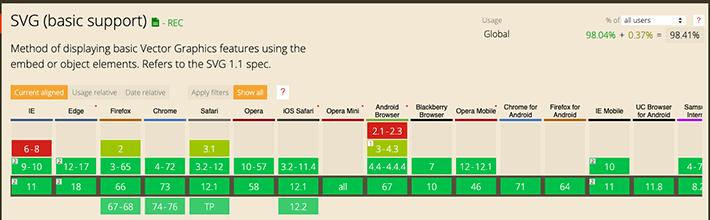 WebブラウザのSVGフォーマットのサポート状況